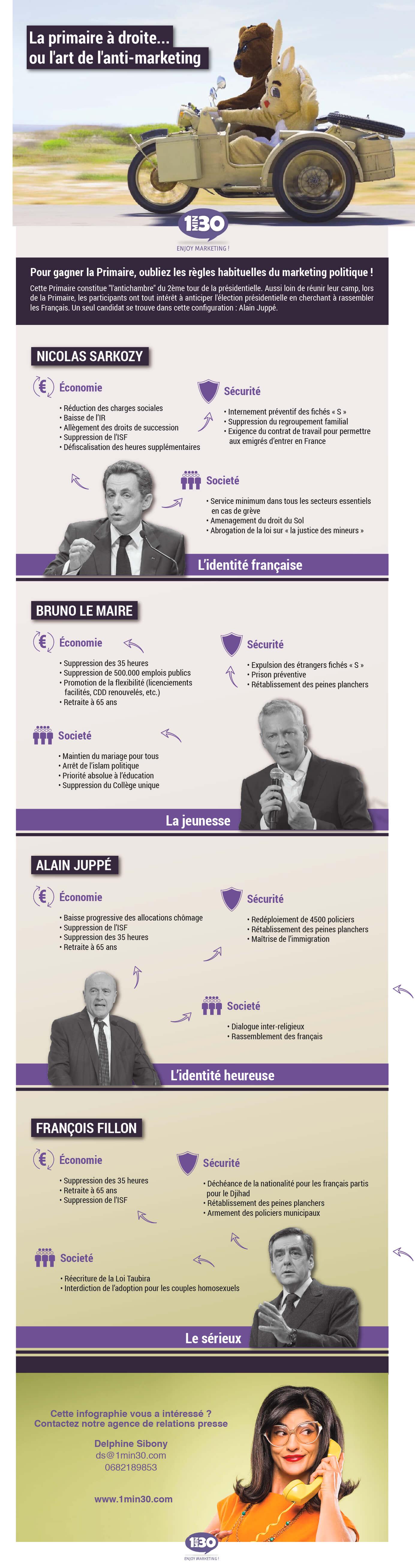 20161103 Infographie Politiques