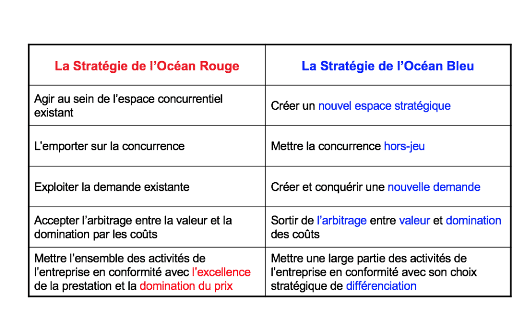 Definition strategie ocean bleu