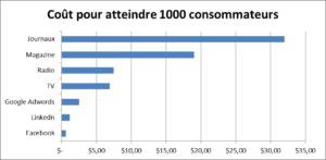 les réseaux sociaux peu dispendieux en coûts d'acquisition