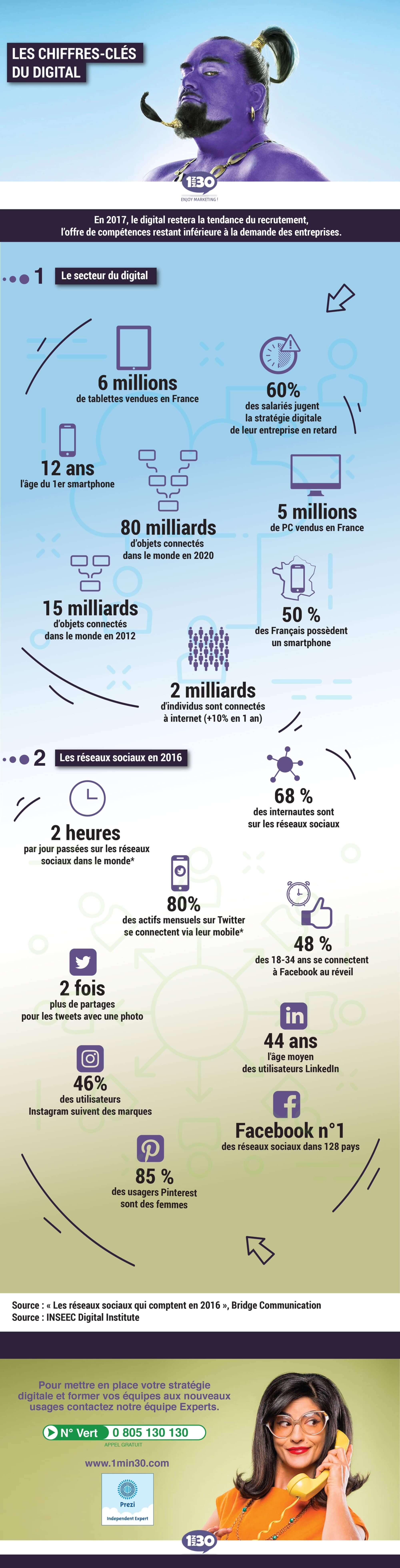Les chiffres clés du digital et des réseaux sociaux