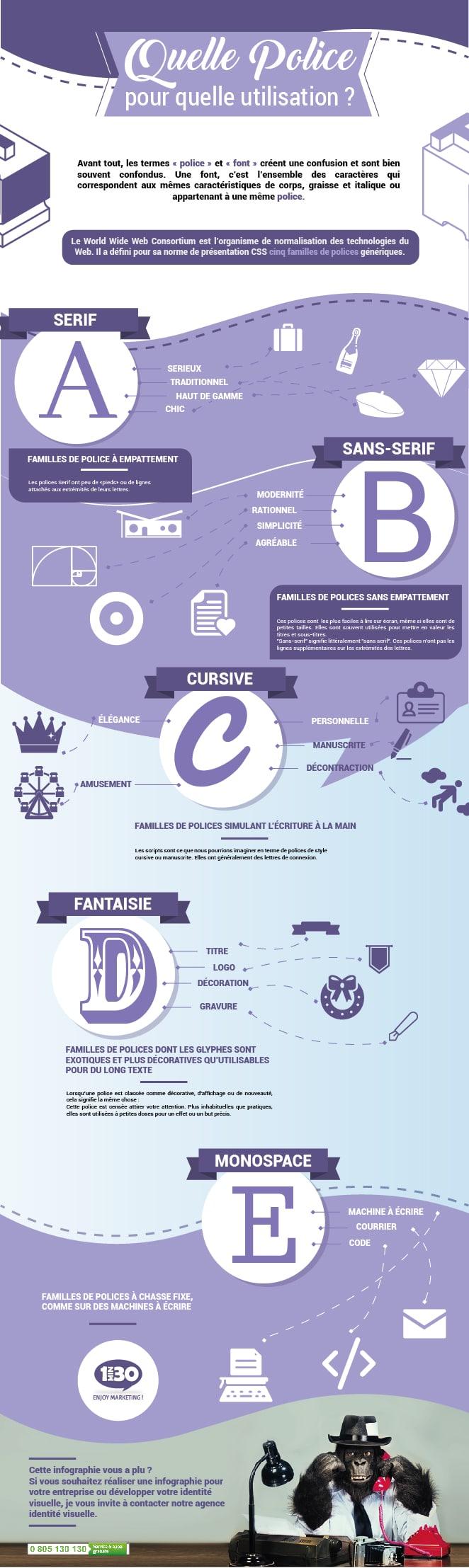 Création graphique et Webdesign : quelle police pour quelle utilisation