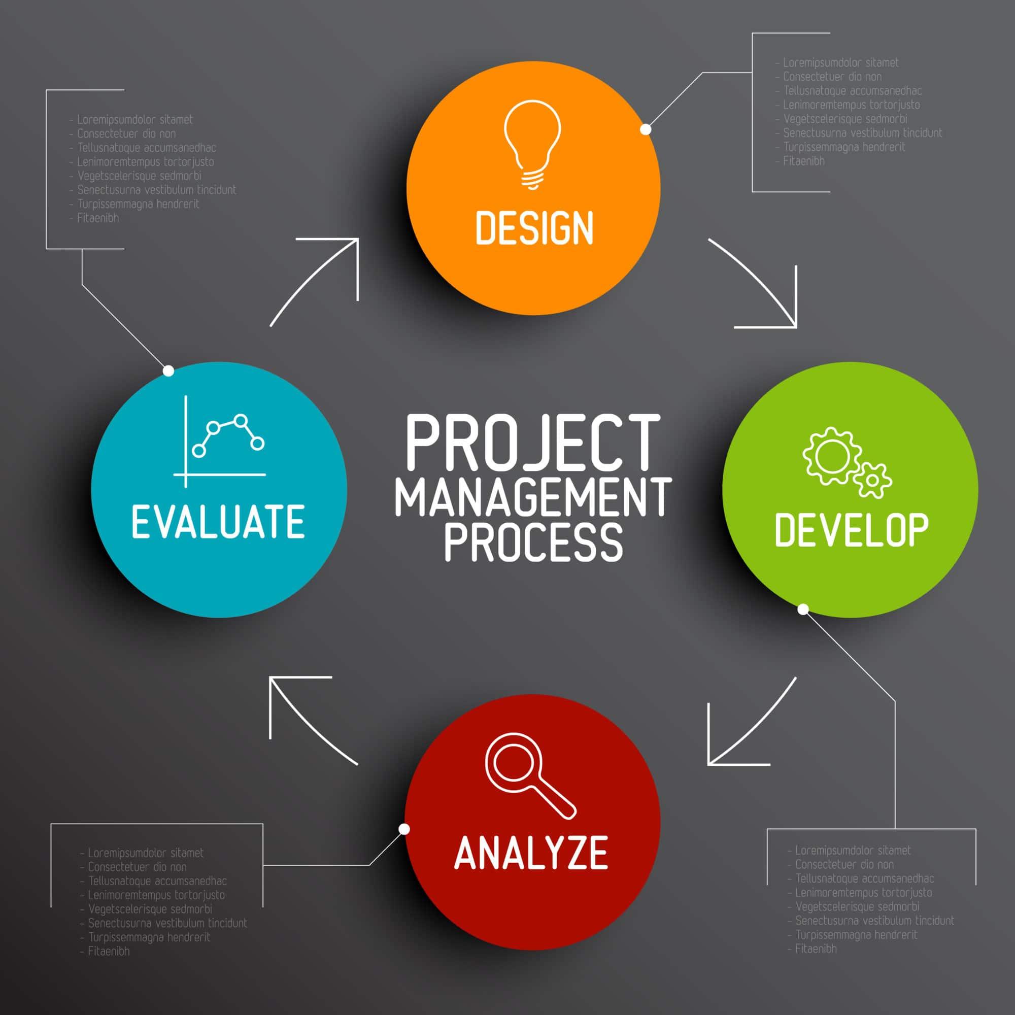 5 conseils pour une bonne gestion de projet
