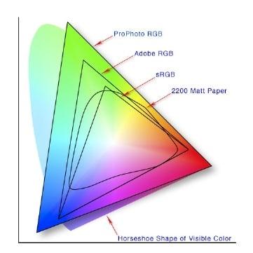 Comment créer un fichier conforme à l'impression