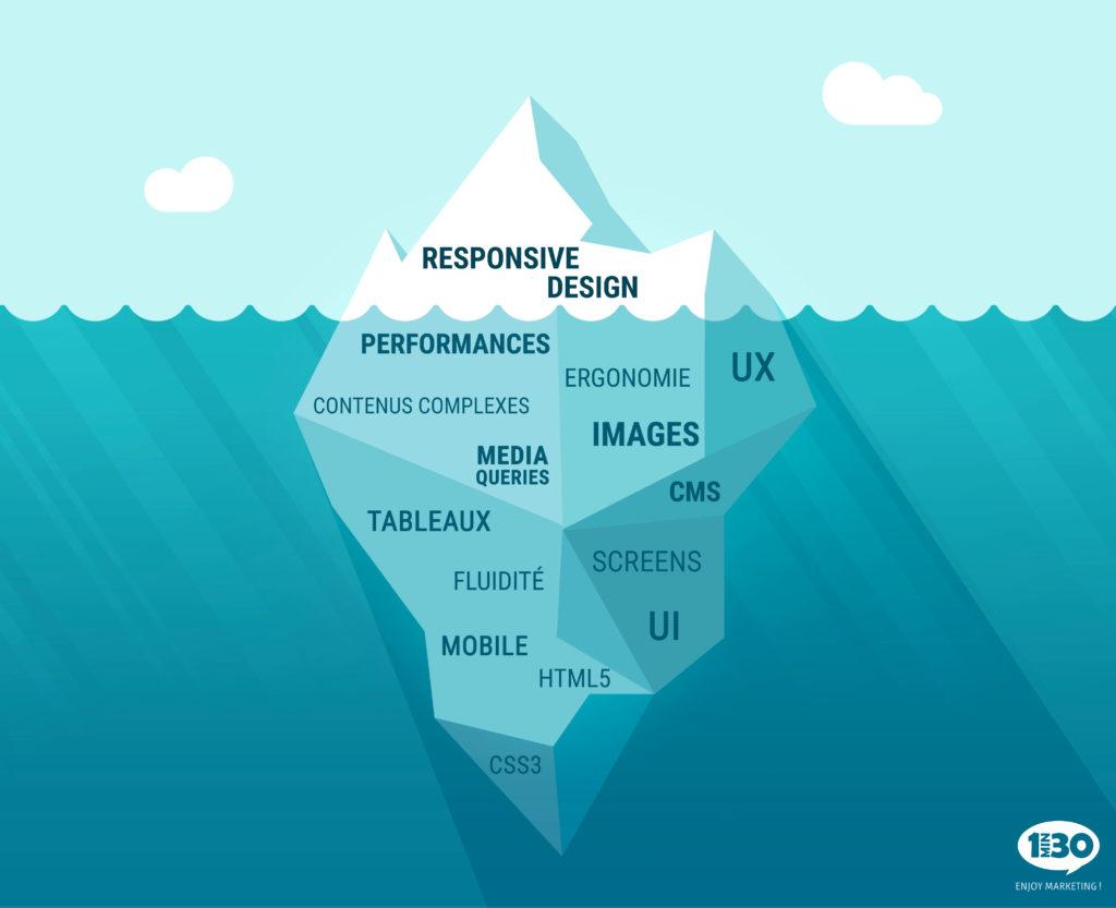 Développement de site web responsive