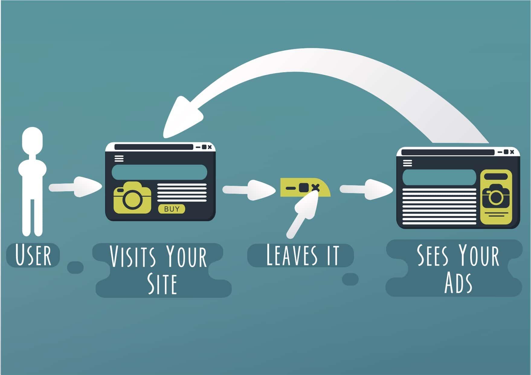Le remarketing, un levier indispensable pour votre stratégie digitale