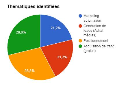 Résultat de l'étude de marché