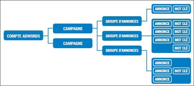 5 étapes indispensables pour créer vos campagnes sur Google Adwords