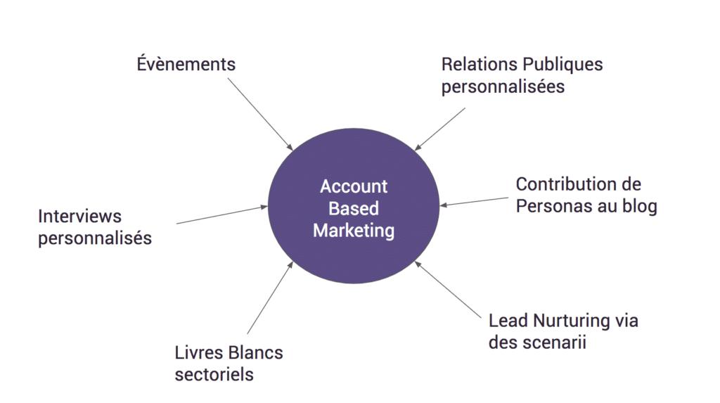 Account Based Marketing : comment attirer les comptes clés