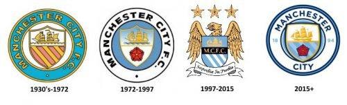 Histoire du logo Manchester City