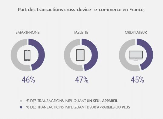 Du marketing multi-device au marketing cross-device !