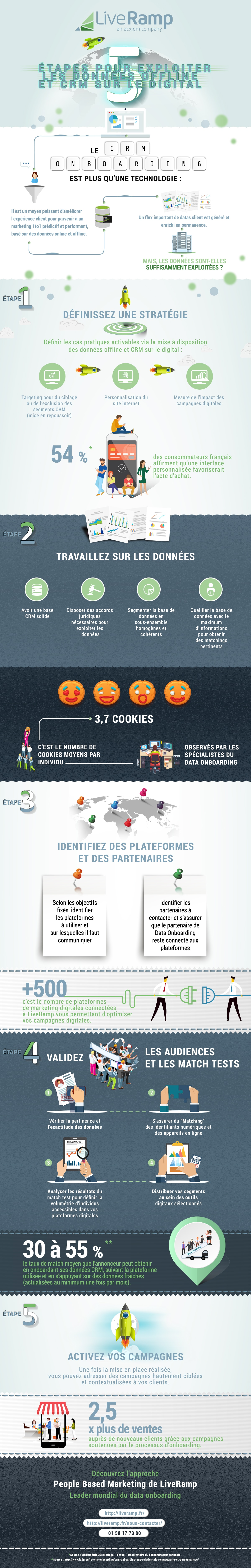 Infographie_LiveRamp