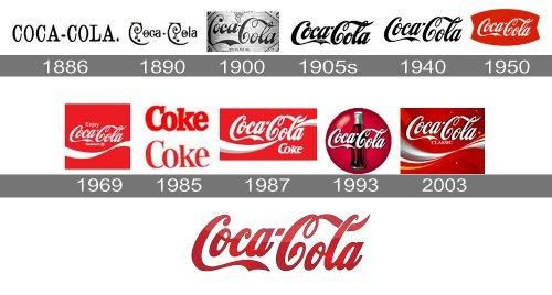 Histoire du logo Coca Cola