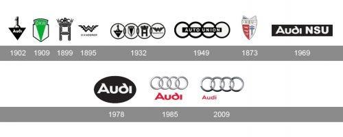 Histoire logo Audi