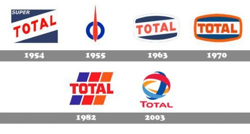 Histoire logo Total