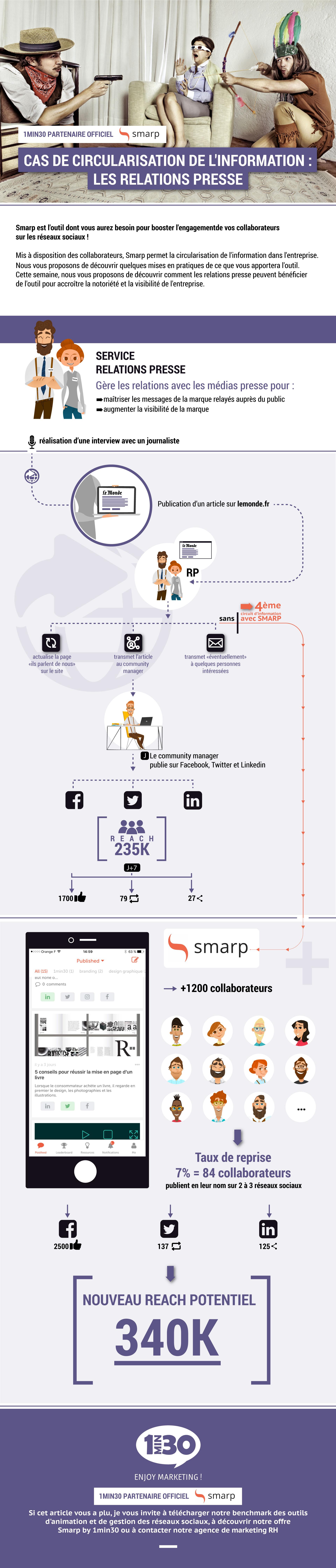 Infographie : Comment Smarp facilite l'action des relations presse