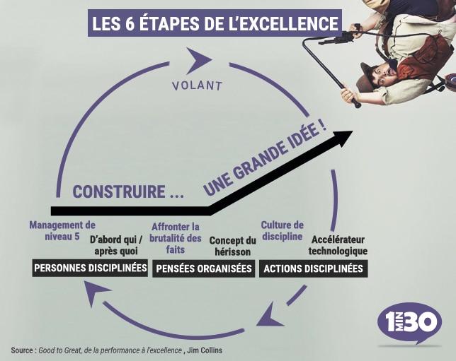 Good to great - De la performance à l'excellence