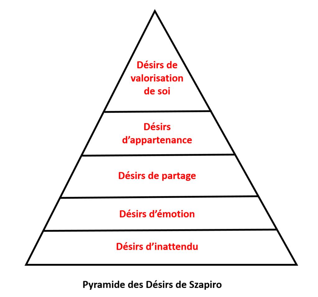 Quand la pyramide des Désirs de Szapiro précède la pyramide des Besoins de Maslow