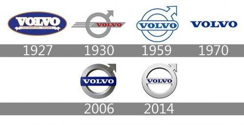 Histoire logo Volvo