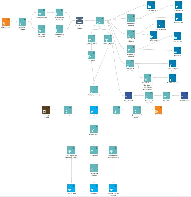 Sociallymap chez 1min30