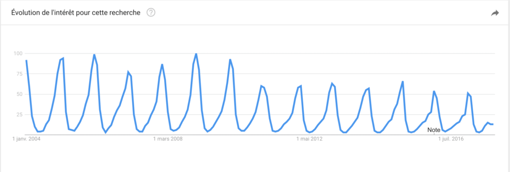 Google trends - location de ski