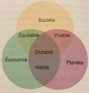 diagramme de John Elkington