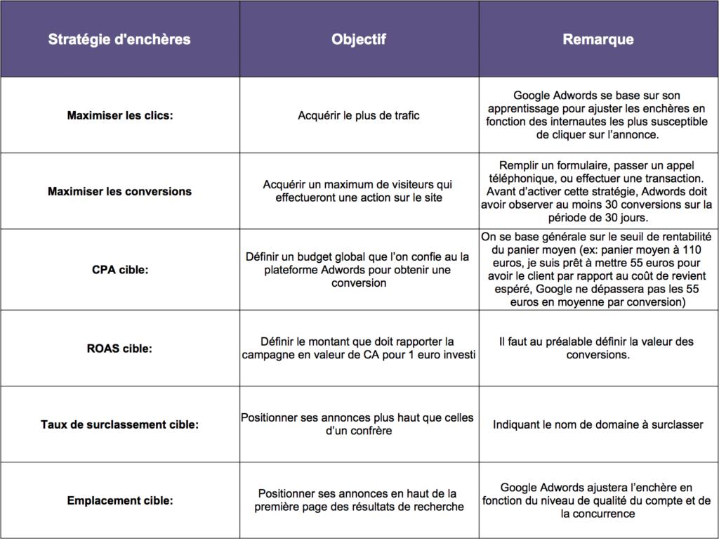 stratégie-enchères-adwords-comparaison