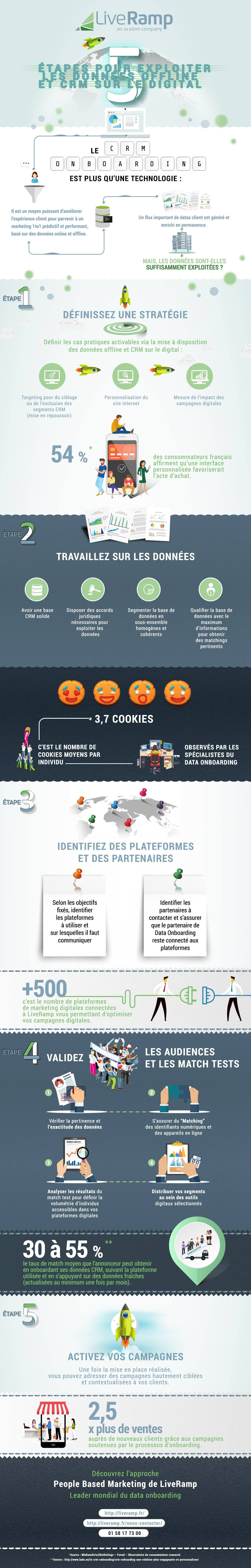 Infographie CRM onboarding