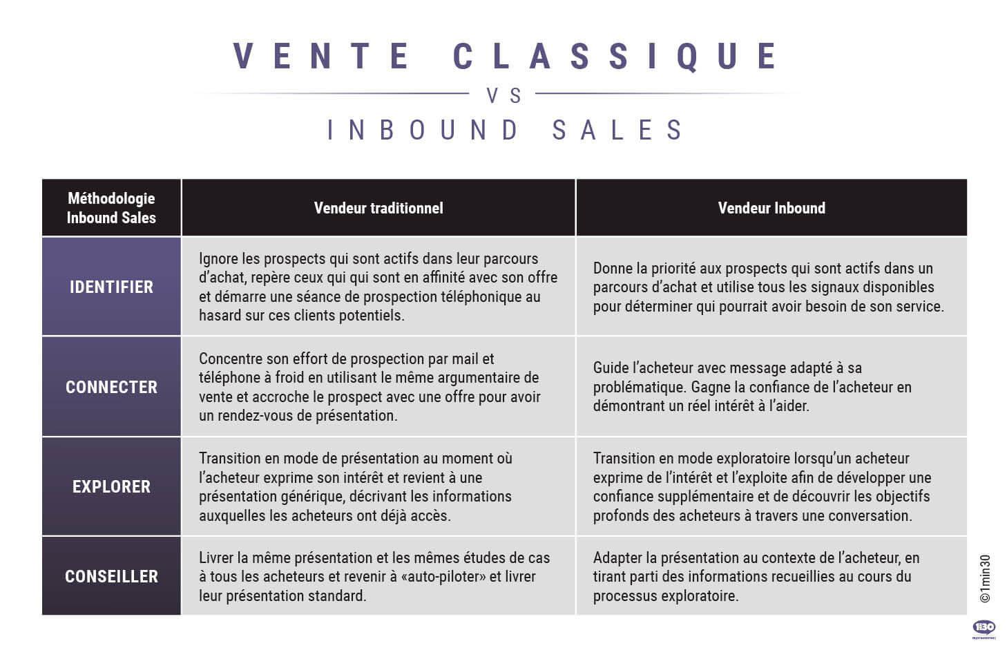 Inbound Sales : 4 étapes pour convertir vos leads en clients