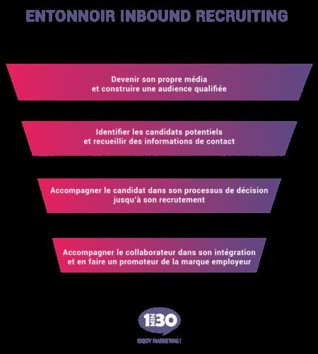 Le marketing automation s'invite à la table des ressources humaines