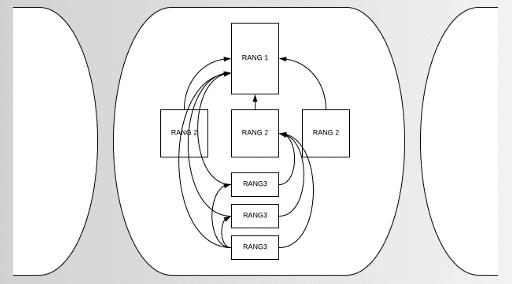 Cocon sémantique : 3 vertus principales