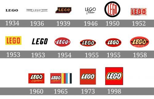 Histoire logo LEGO