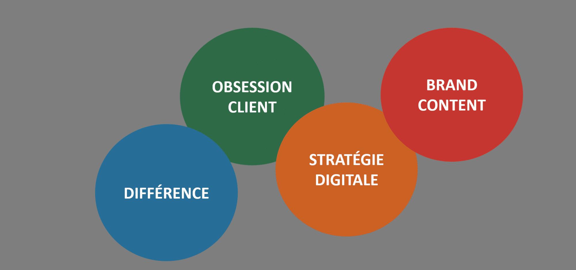 La différence, l'obsession client, la stratégie digitale, le brand content