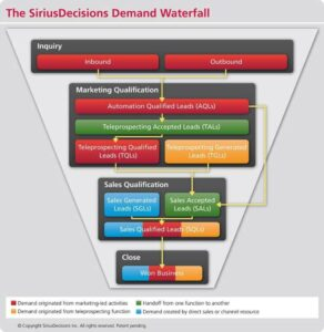 Sirius Decision Demand Waterfall