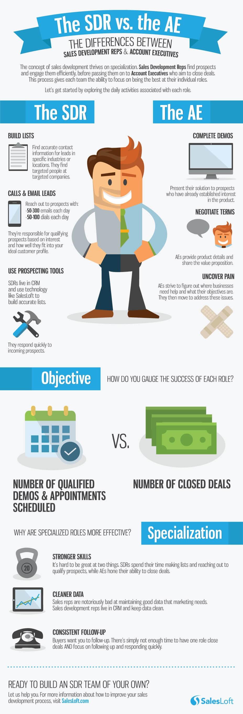 Infographie présentant la différence entre un SDR et un Account Executive dans une organisation commerciale moderne