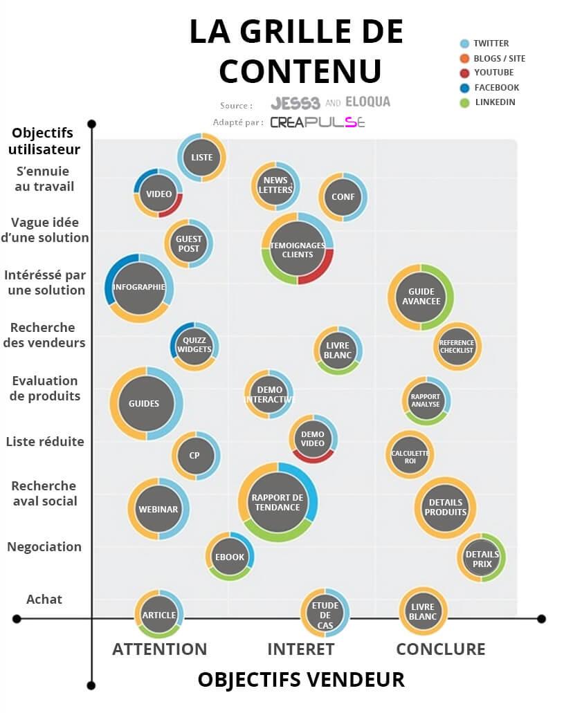 ROI du marketing éditorial : cueillir le fruit de sa stratégie éditoriale