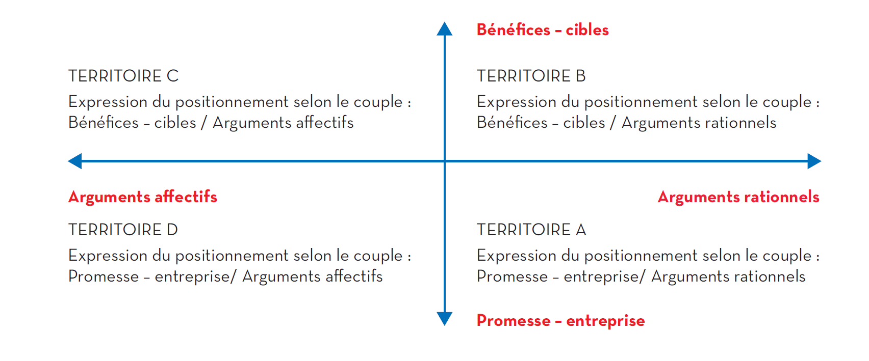 Le Mapping de Positionnement