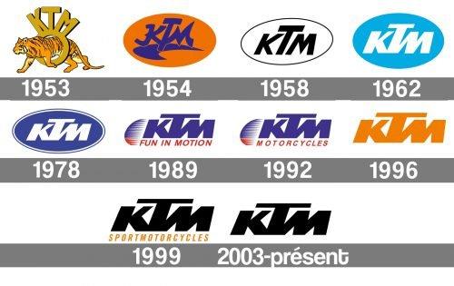 Histoire logo KTM