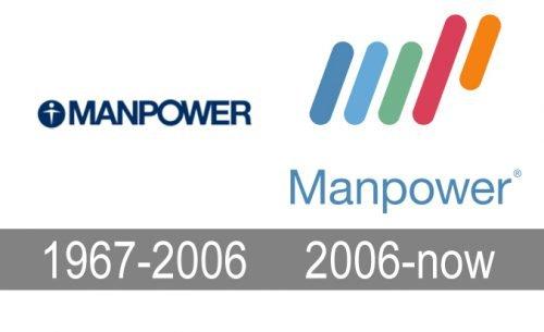 Histoire logo Manpower