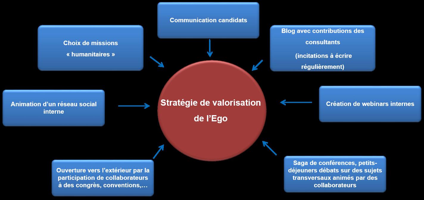 Employee Advocacy : de la Marque Employeur au Marketing de l'Offre