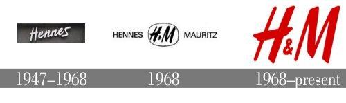 Histoire logo H&M