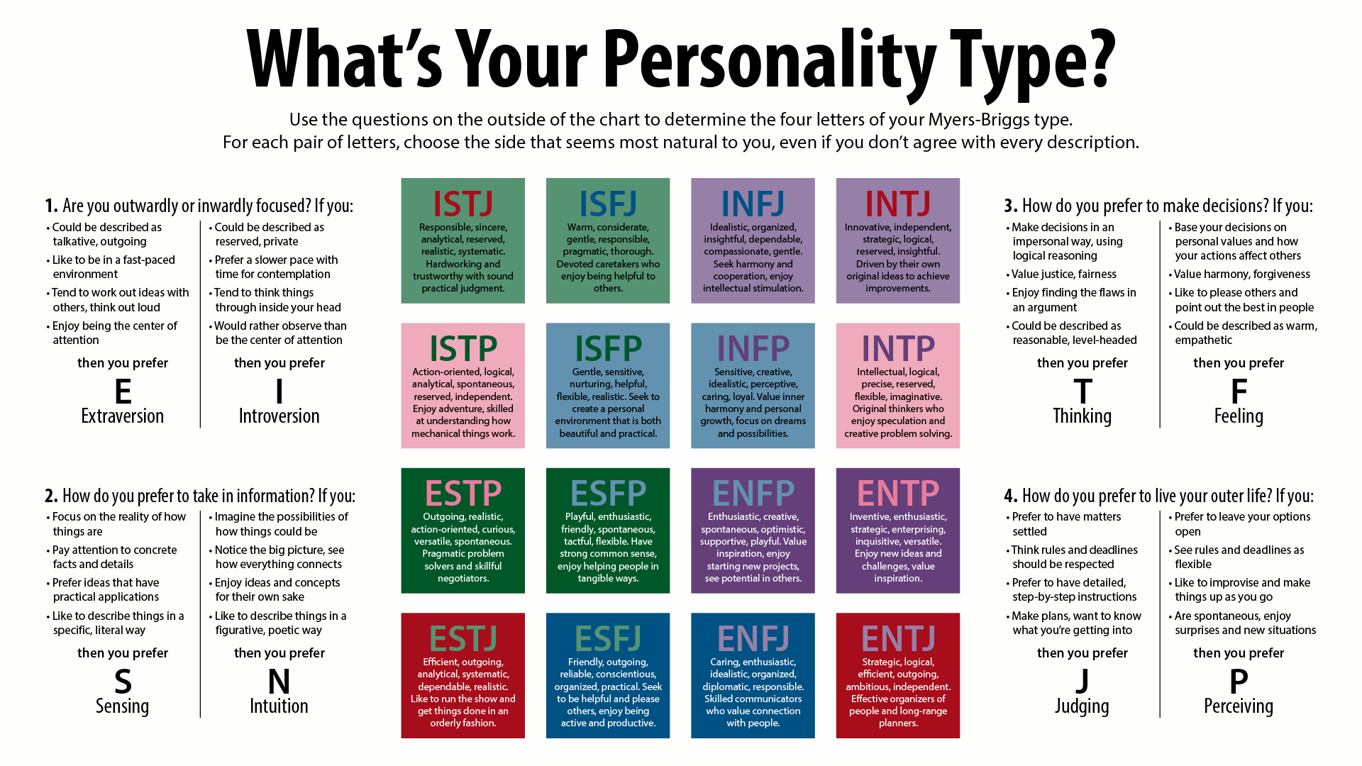 Test de personnalité: déterminer son type psychologique