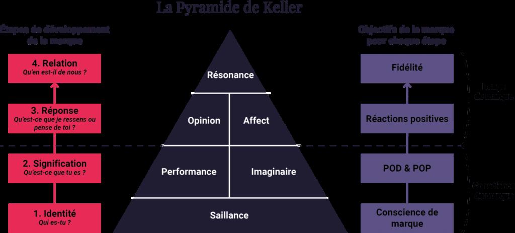 Pyramide de Keller