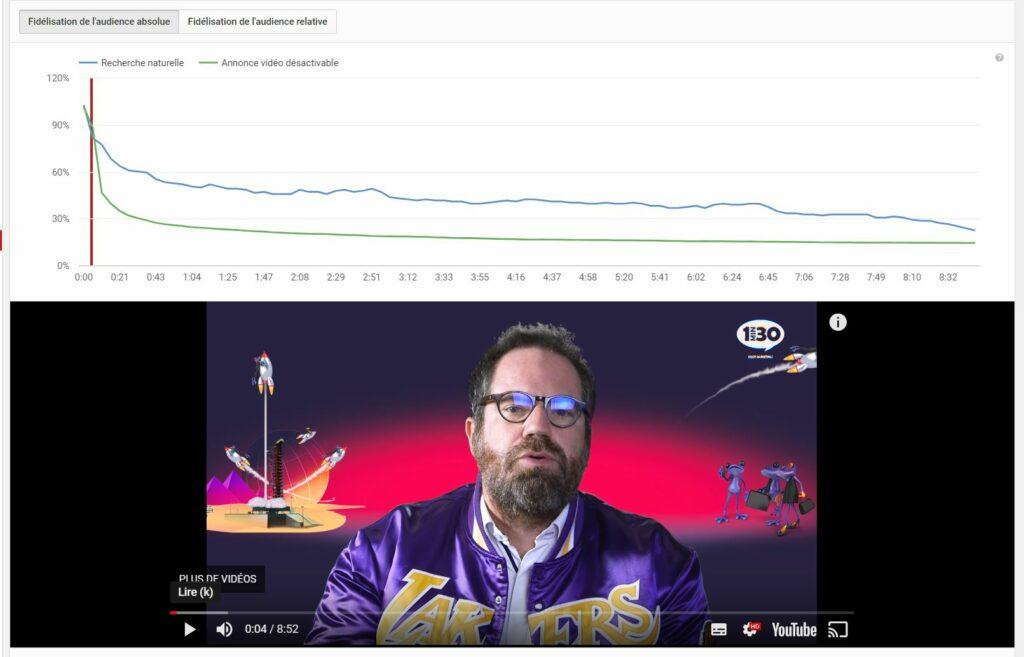 YouTube : oubliez le nombre de vues et pensez à votre Watch Time !
