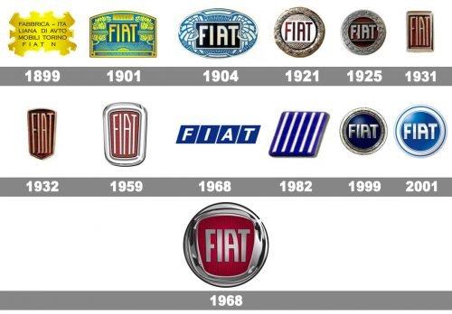 Fiat logo histoire