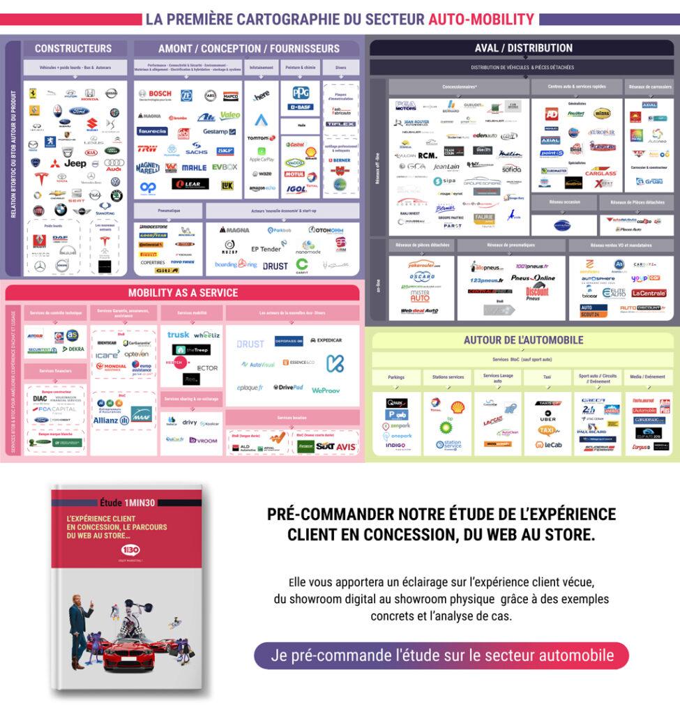 Agence Web marketing et communication 360° automobile