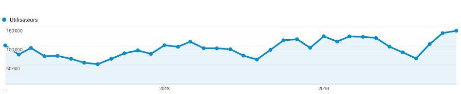 courbe croissance trafic 1min30