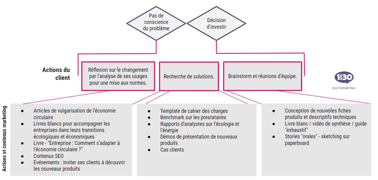 canva acquisition economie circulaire