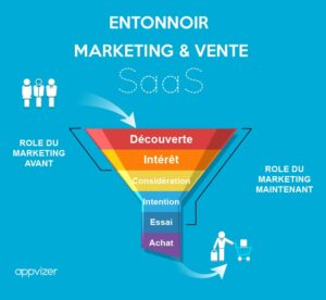 entonnoir-conversion-marketing-vente