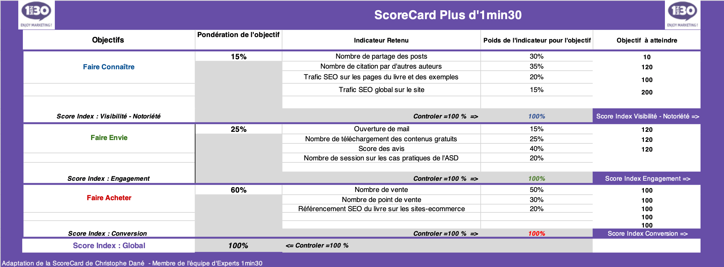 asd-scorecard