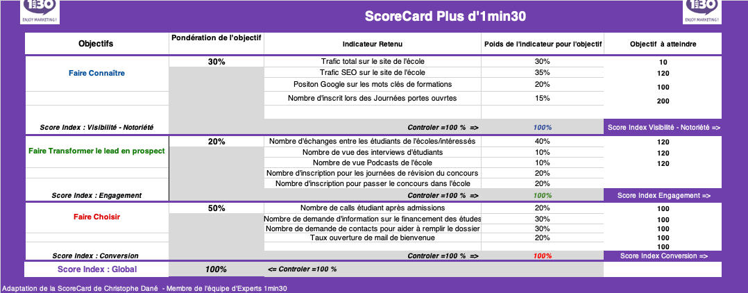 formation-scorecard